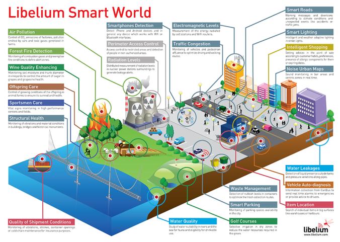 libelium_smart_world_infographic_950px